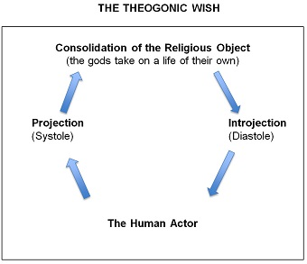 Diagram of the Theogonic Wish